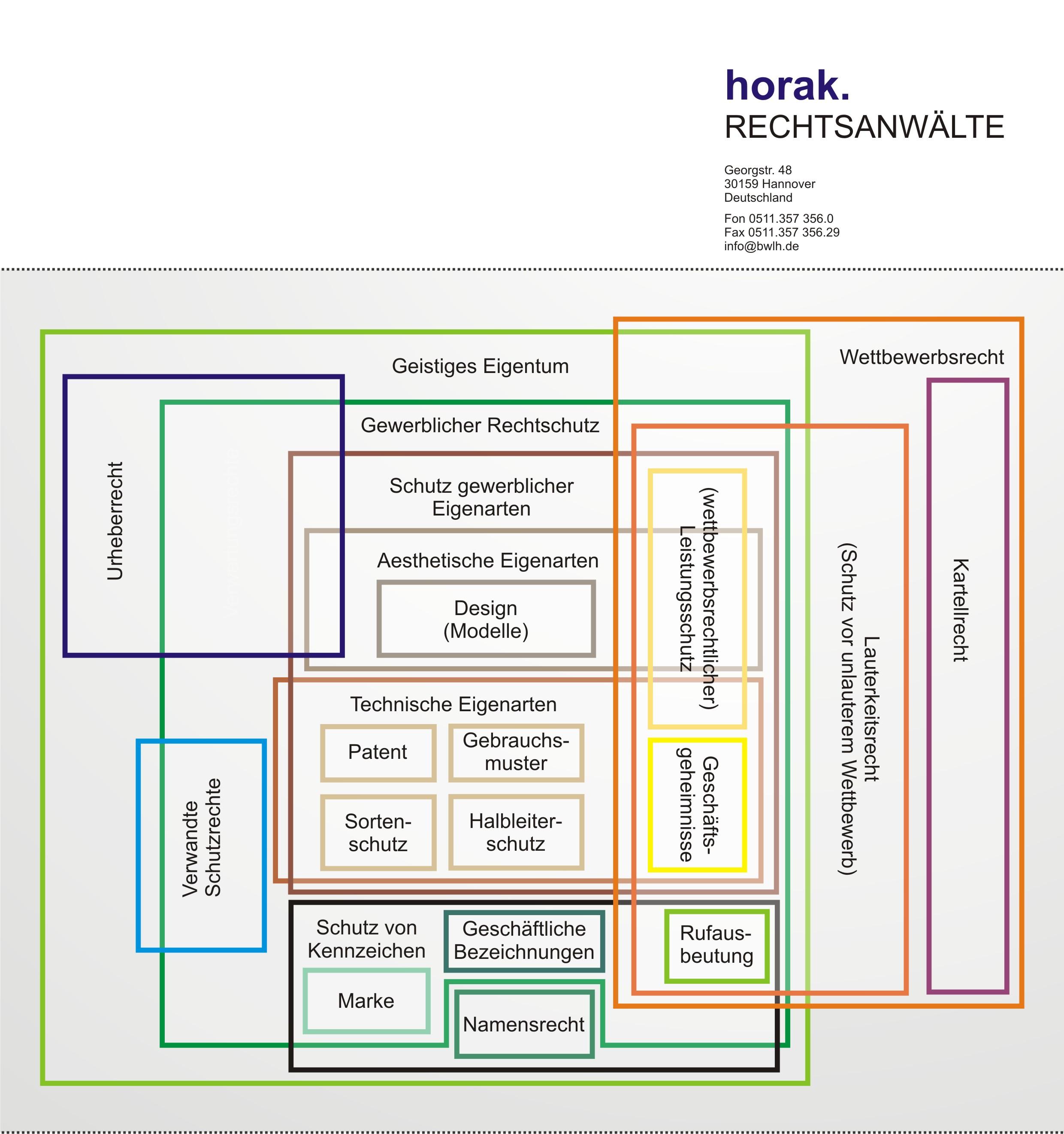 Horak Rechtsanwälte Hannover Fachanwalt Patentanwalt Rechtsberatung